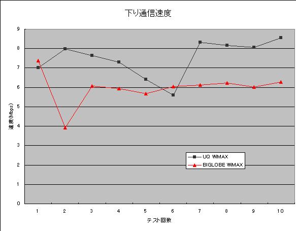 WM3500RでUQ WiMAXとBIGLOBE WiMAXの速度比較を行ってみた