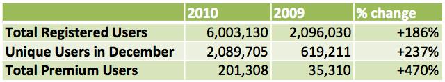 Evernoteは600万ユーザ、2010年の有料ユーザ累計は20万