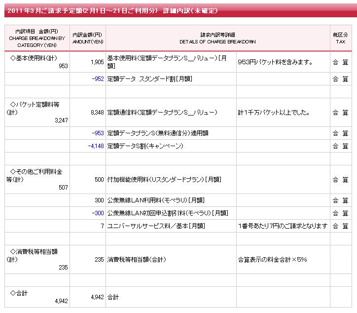 SIMフリー端末でも、docomoの定額データプランで定額利用可能