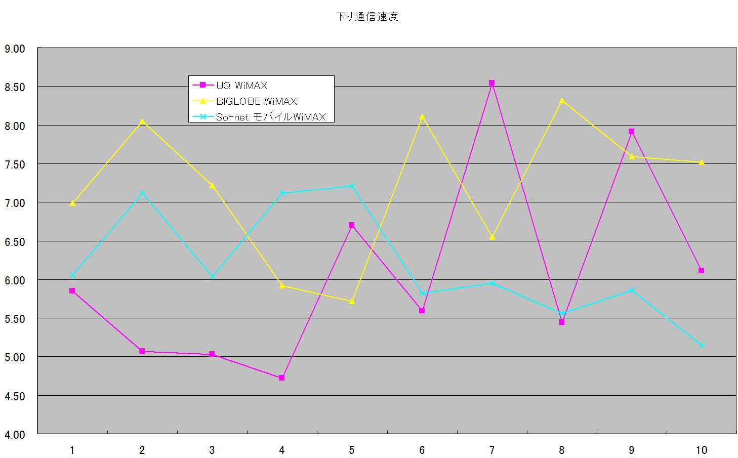 WiMAXの通信速度比較:平日7時~8時台