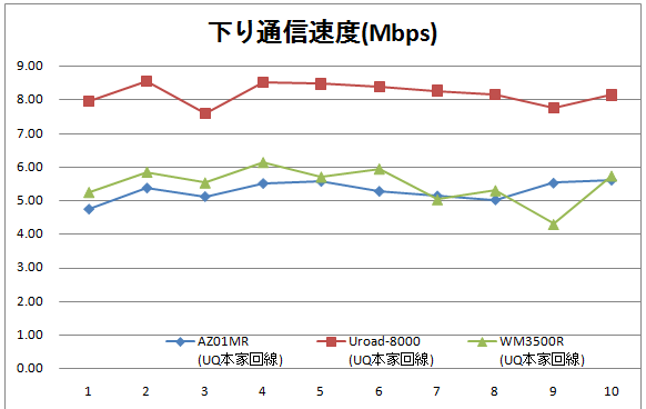 UQ WiMAX回線でAZ01MR、URoad-8000、WM3500Rをスピードテスト