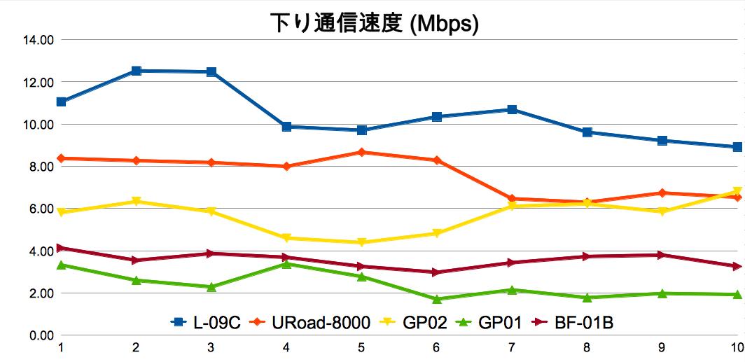 XiとWiMAXはどっちが速いのか?L-09CとWM3500Rで検証してみた
