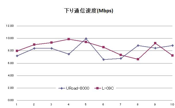 Xiエリア内でL-09CとURoad-8000のスピードテストを実施