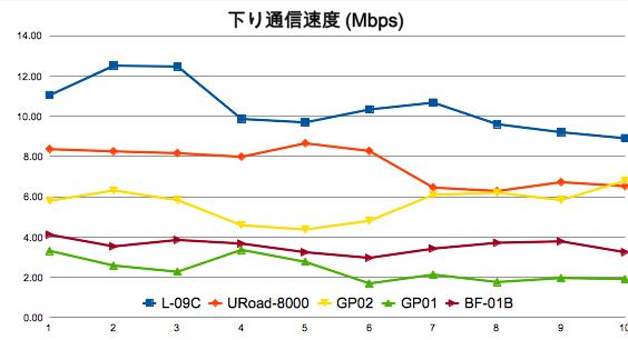 スピードテスト:GP02、GP01、L-09C、BF-01B、URoad-8000