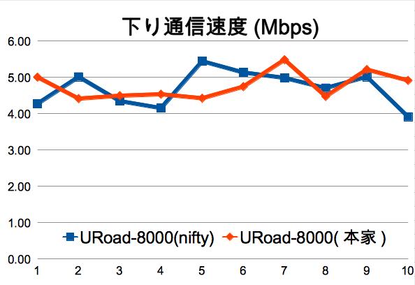 @nifty WiMAXとUQ WiMAX本家回線でURoad-8000をスピードテスト