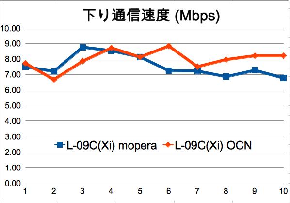 L-09C:OCNとmoperaでスピードテストを行ってみた