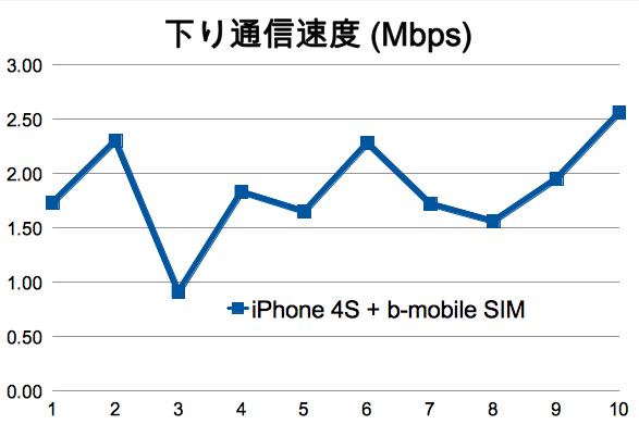 SIMロックフリーiPhone 4S + b-mobile SIMでスピードテスト