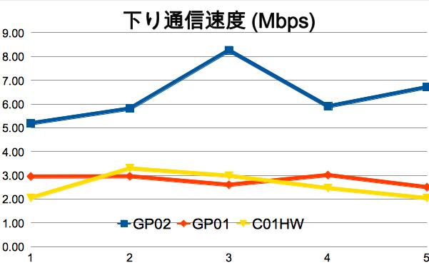 GP02/GP01/C01HWでスピードテストを行ってみた