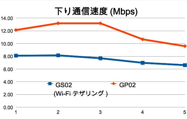 GS02/GP02でスピードテストを行ってみた