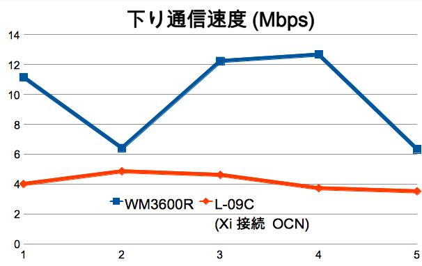 WM3600Rスピードテスト:下り最大速度で12Mbps超え