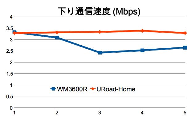 スピードテスト:WM3600R/URoad-Homeの通信速度比較