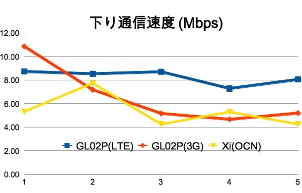 EMOBILE LTE対応のGL02P/Xi対応のL-09Cスピードテスト