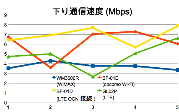 羽田空港 国際線ターミナルでXi/EMOBILE LTE/WiMAXのスピードテスト