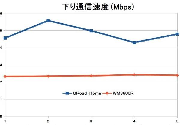 URoad-HomeとWM3600RのWiMAX通信速度比較