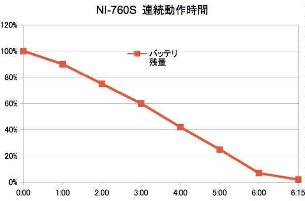 NI-760S 連続動作時間は約6時間(Xiエリア内)
