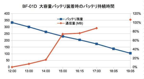 BF-01D 大容量バッテリ装着時の連続通信時間は推定10時間