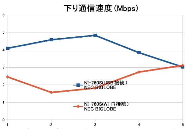 NI-760S USB接続/Wi-Fi接続でスピードテスト