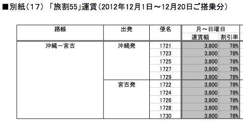 那覇 ⇔ 宮古島の航空券:スカイマーク参入によって値下げが続いている