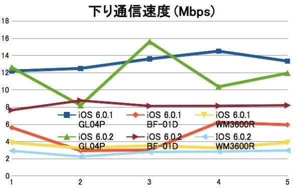 iPad miniをiOS 6.0.1 ⇒ 6.0.2にアップデート/モバイルWi-Fiルータ3機種でスピードテストを実施