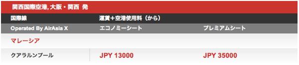 エアアジアのキャンペーン告知が続々と日本語化されてる