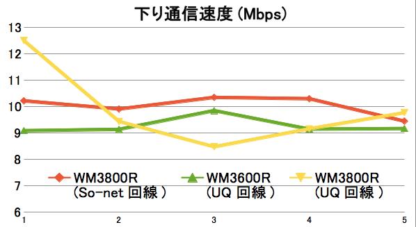 WM3800R/WM3600Rのスピードテスト WM3800Rで通信速度改善