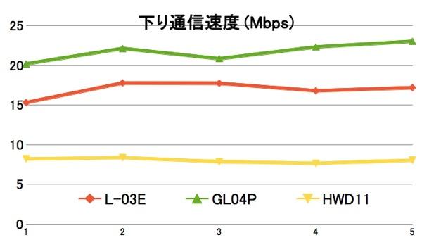 札幌市内のホテルでL-03E/GL04P/HWD11のスピードテストを行ってみた
