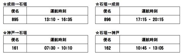 スカイマーク 7月10日より石垣島への直行便を成田&神戸から運行!