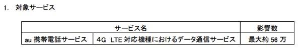 KDDI 、東京、神奈川、山梨の一部で4G LTE対応端末でデータ通信がしづらい障害が発生