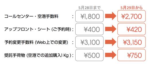 ジェットスター:コールセンターの日本語対応受付時間を短縮!7月1日より