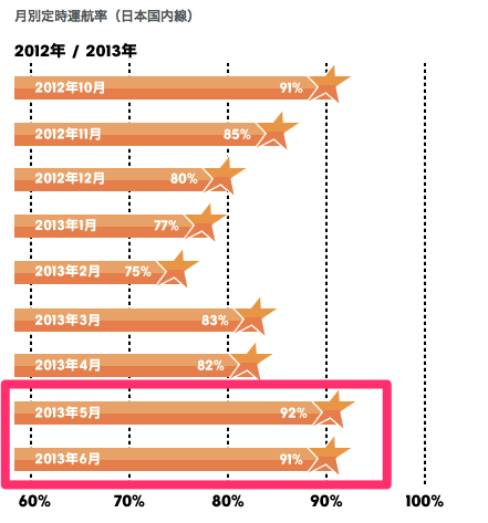ジェットスター・ジャパンの国内線定時運航率は2ヶ月連続で90%越え