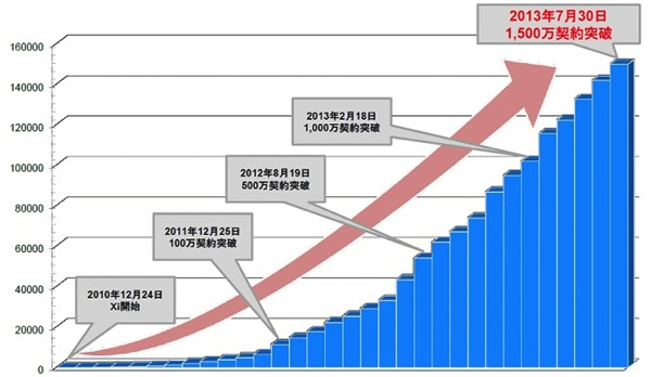 Xiの契約数が1,500万契約を突破!サービス開始から約2年7ヶ月