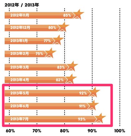 ジェットスター・ジャパンの国内線 定時運航率が3ヶ月連続で90%を超えている