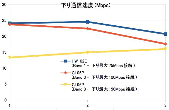 Xiの下り最大150MbpsエリアでモバイルWi-Fiルータ3機種を使ってスピードテスト_下り
