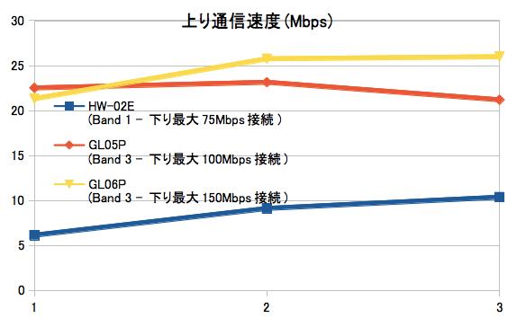 Xiの下り最大150MbpsエリアでモバイルWi-Fiルータ3機種を使ってスピードテスト_上り