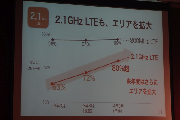 2.1GHz LTEもエリアを拡大