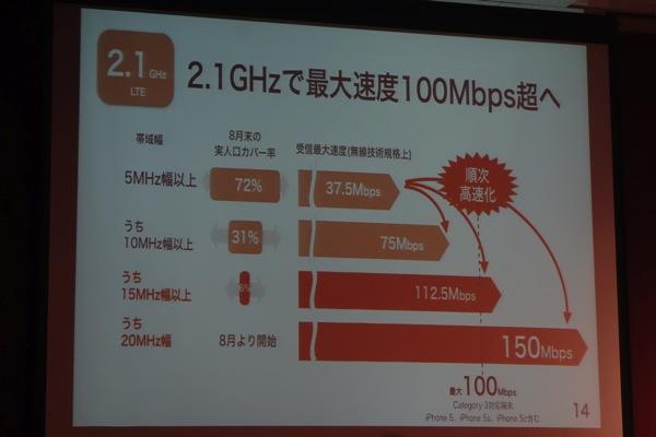 2.1GHzで最大100Mbps超へ