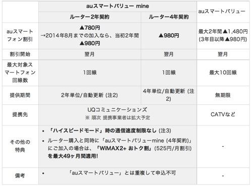 WiMAX 2+とauのスマートフォンのセット契約でスマートフォンの通信料を割引する『auスマートバリュー mine』のまとめ
