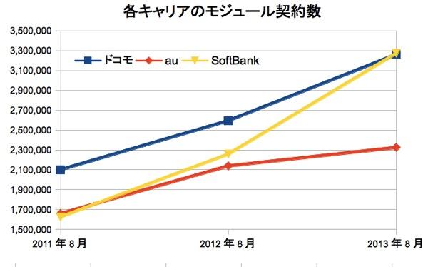 SoftBankが通信モジュール契約数No.1、契約件数に占める割合は約10%に