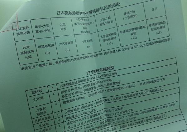 中国語に翻訳された免許証