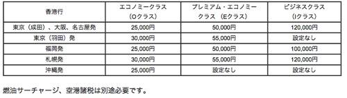 6日間の限定販売 香港行エコノミー25 000円 プレミアム50 000円 ビジネス120 000円 shimajirom gmail com Gmail