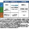 UQコミュニケーションズが『WiMAX 2+』を発表!通信料や通信速度制限のまとめ