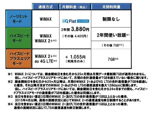 WiMAX 2+の対応モードと通信量の関係