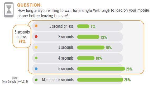 スマートフォン向けのサイト表示に5秒以上かかると74%のユーザが離脱