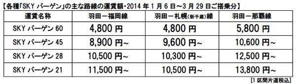 スカイマーク全路線・全日を対象とした『SKY バーゲン 60』を発表!羽田 ⇔ 神戸が3,800円/片道ほか 11月6日(水)より一斉発売!