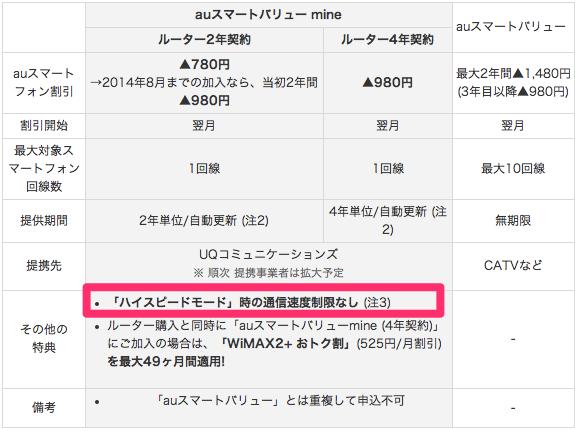 WiMAX 2+契約でauスマートとフォンの通信料が割引される『auスマートバリュー mine』が本日より提供開始!