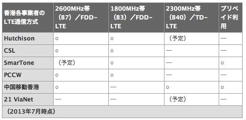 LTEも1日300円でOK な海外定額データ通信 海外プリペイドSIM導入マニュアル── 香港LTE 2013年 編