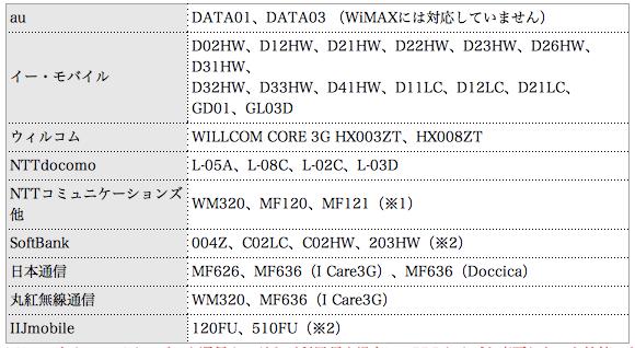 モバイルルーター|3G LTE USB モバイルデータ通信カード対応 無線 LAN ルーター MR GM2|製品特長|株式会社マイクロリサーチ