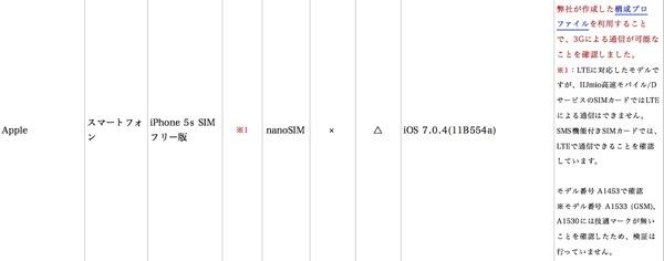国内販売が開始されたSIMフリーのiPhone 5s/5cをMVNOのSIMカードで使う際の注意と、SIMフリー版iPhoneに関する考察