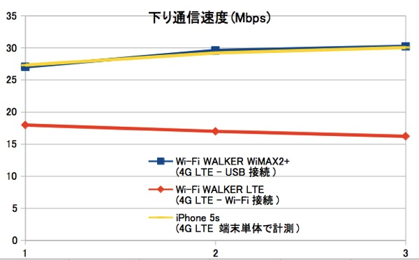 Wi-Fi WALKER WiMAX2+のLTE通信速度をiPhone 5s/Wi-Fi WALKER LTEと比較