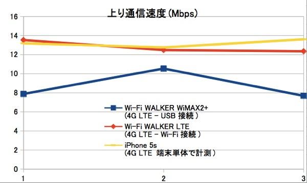 上り通信速度の比較